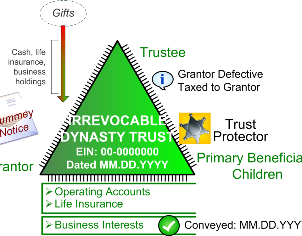 Irrevocable Family Fortress Dynasty Trust