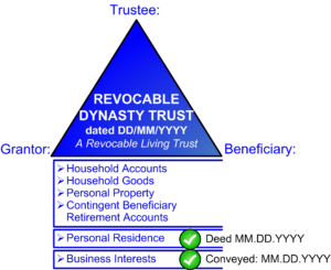 Revocable Dynasty Trust - Legal Services